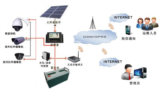 2,系统工作原理     太阳能供电系统主要由太阳能电池板,控制器